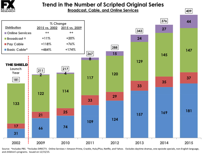Scripted Series 2002, 2006-2015 as of 12-14-15 for Press - with