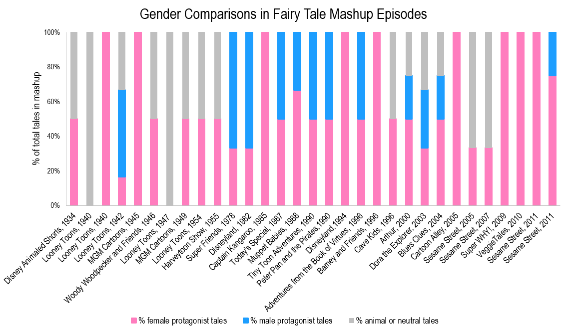 better graph