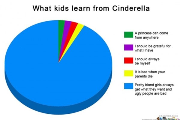 A pie chart depicting how Cinderella is perceived by some people. Significantly less data-driven than the graphs usually found on this blog, but it makes its point.