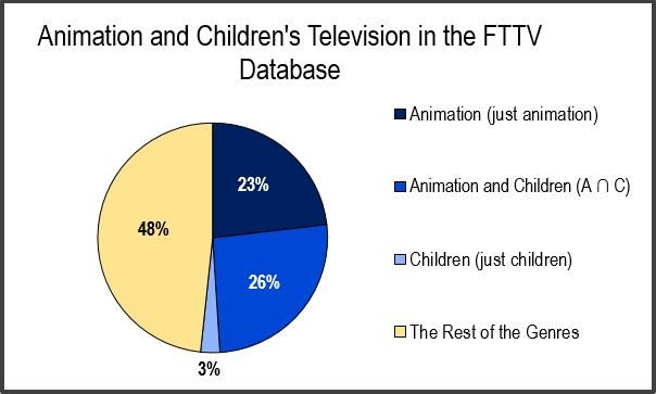 animation and or children pie chart